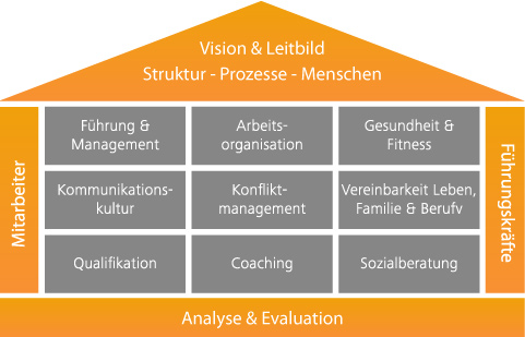 Coaching Consulting Ulm